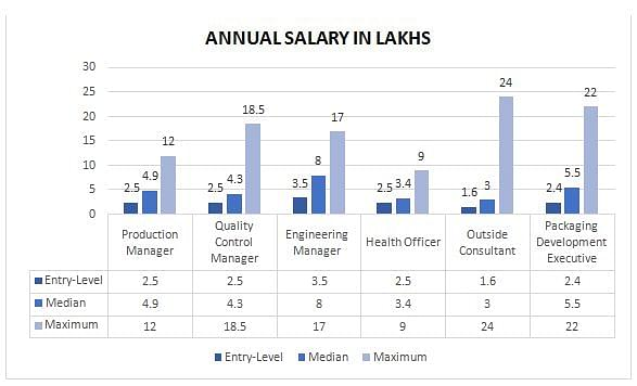 masters in instructional technology salary