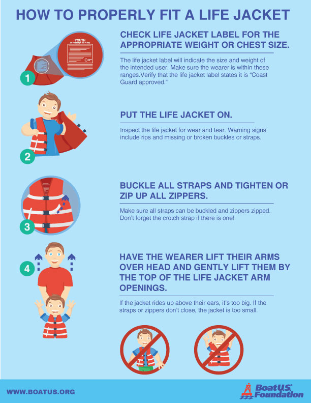 type 1 life jacket wearing instructions
