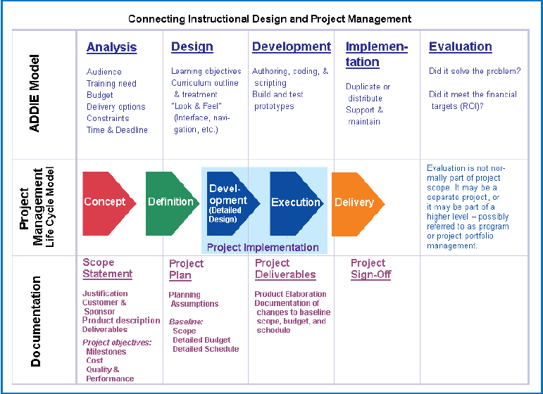 design and development of technology suggested instructional plans
