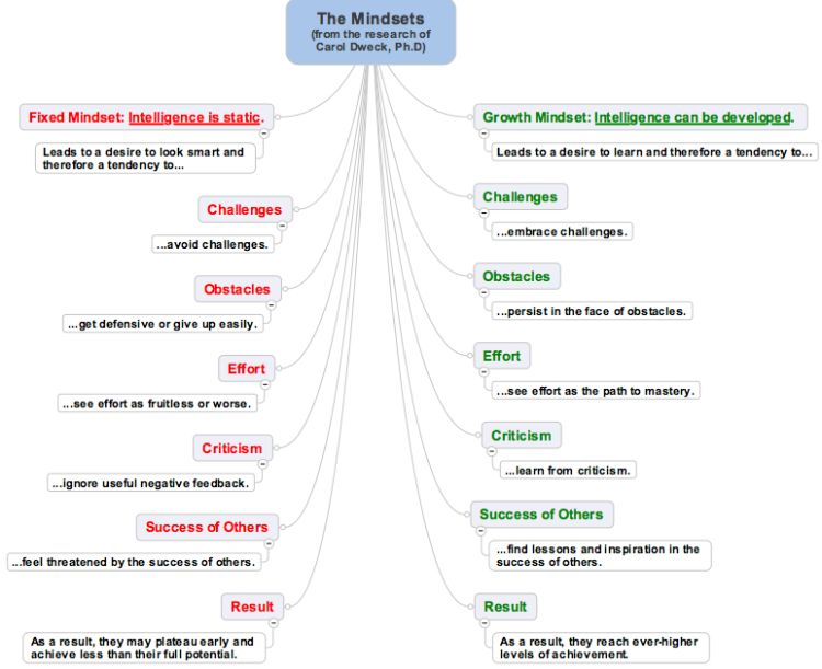 instructional intelligence mind map