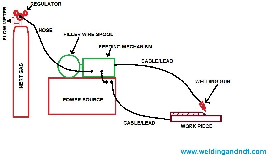 arc welding steel instructions