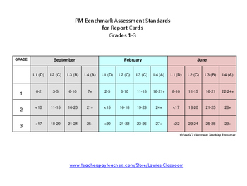 pm benchmark reading assessment instructions